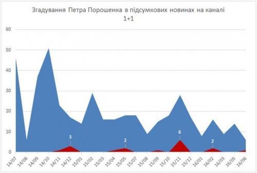 Erwähnungen Poroschenkos bei 1+1