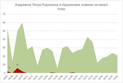 Erwähnungen Poroschenkos bei Inter