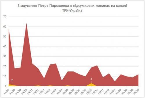 Erwähnungen Poroschenkos bei Ukrajina