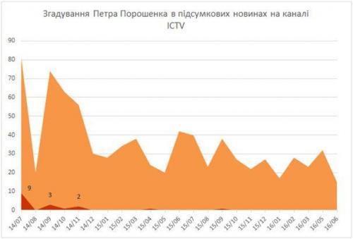 Erwähnungen Poroschenkos bei ICTV