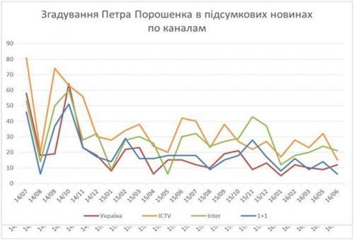 Erwähnungen Poroschenkos bei den vier großen TV-Sendern