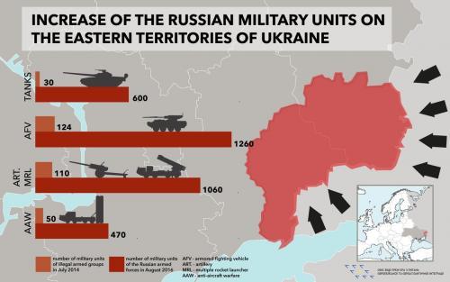 Ukraine-Belarus-Russland
