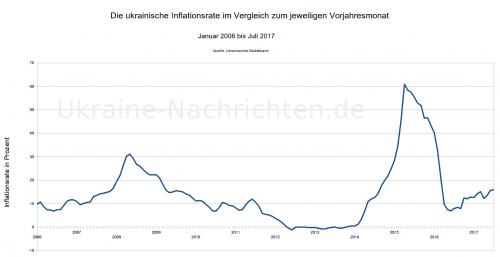 ukrainische Inflationsrate von Januar 2006 bis Juli 2017