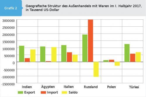 Grafik geografische Struktur des Warenaußenhandels der Ukraine im ersten Halbjahr 2017