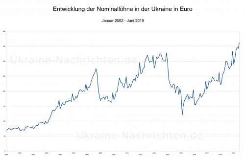 ukrainische nominale Durchschnittslöhne in Euro von 2002 bis Juni 2019