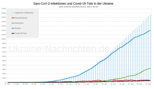 Coronavirus Sars-CoV-2 in der Ukraine - Covid-19-Tote in der Ukraine - Stand: 11. Mai 2020