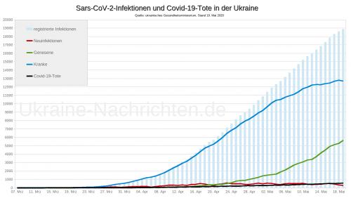 Coronavirus Sars-CoV-2 in der Ukraine - Covid-19-Tote in der Ukraine - Stand: 19. Mai 2020