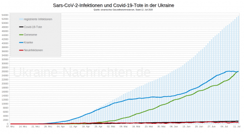 Coronavirus Sars-CoV-2 und Covid-19-Tote in der Ukraine - Stand: 12. Juli 2020