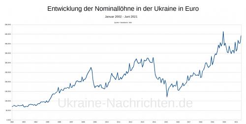 ukrainische Löhne in Euro von 2002 bis 2021
