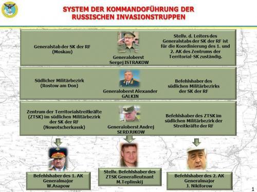 System der Kommandoführung der russischen Invasionstruppen