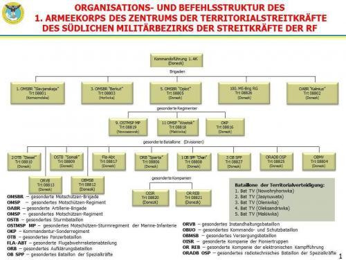 Organisations und Befehlsstruktur des 1. Armeekorps des Zentrums der Territorialstreitkräfte des südlichen Militärbezirks der Streitkräfte der Russischen Föderation