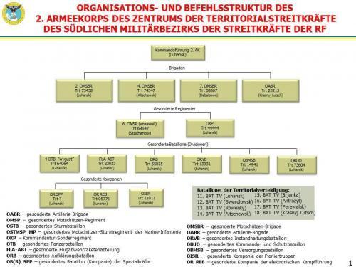 Organisations und Befehlsstruktur des zweiten Armeekorps des Zentrums der Territorialstreitkräfte des südlichen Militärbezirks der Streitkräfte der Russischen Föderation