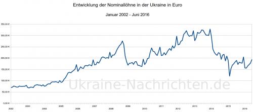 ukrainische nominale Durchschnittslöhne in Euro zwischen Januar 2002 und Juni 2016