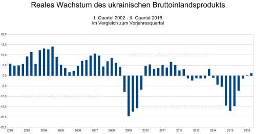 ukrainisches Wirtschaftswachstum 2002 - 2016