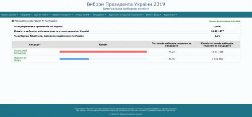 Amtliches Endergebnis der Stichwahl der ukrainischen Präsidentschaftswahlen 2019