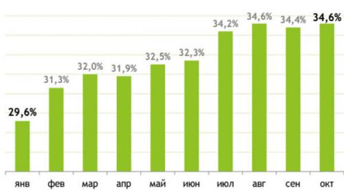 Anteil der Mobilnutzung des Internets in der Ukraine in 2015