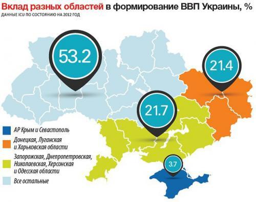 Anteil einzelner Regionen am Bruttoinlandsprodukt der Ukraine