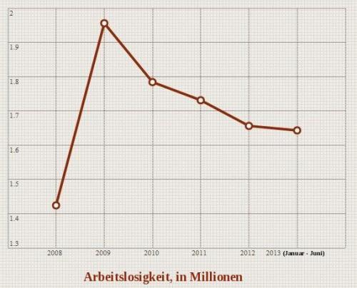 Arbeitslosigkeit in der Ukraine, 2008 - 2013