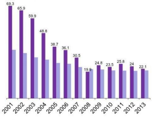 Armutsniveau in der Ukraine zwischen 2001 und 2013