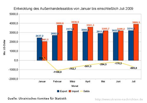Außenhandelssaldo in den ersten sieben Monaten 2009