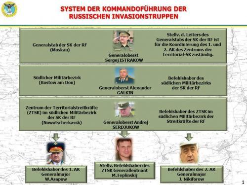 Belarus-Ukraine-Russland_Kommandostruktur