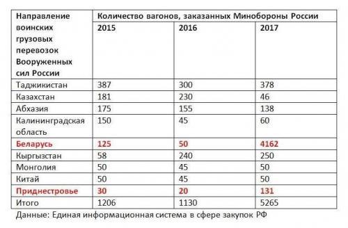 Belarus Bestellungen von Eisenbahnwaggons durch die russische Armee