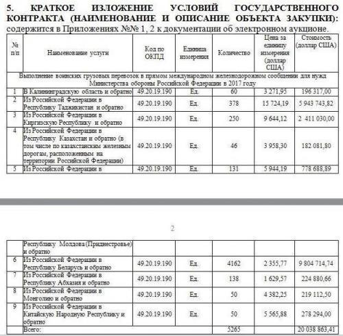 Belarus Eisenbahndienstleistungen für die russische Armee