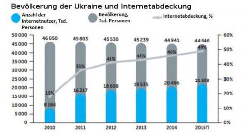 Bevölkerung der Ukraine und Internetabdeckung