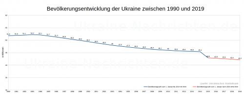 Bevölkerungsentwicklung der Ukraine zwischen 1990 und 2019