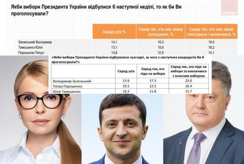 Collage Umfragen Wolodymyr Selenskyj, Julija Tymoschenko und Petro Poroschenko