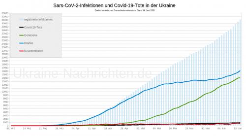 Coronavirusinfektionen und Covid-19-Tote in der Ukraine - Neuinfektionen, Genesene, Kranke, Tote - Stand: 14. Juni 2020