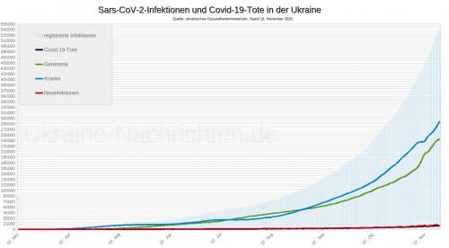 Sars-CoV-2-Infektionen und Covid-19-Tote in der Ukraine - Stand: 16. November 2020
