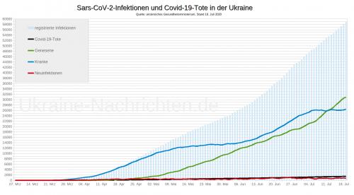 Coronavirus Sars-CoV-2 und Covid-19-Tote in der Ukraine - Stand: 19. Juli 2020