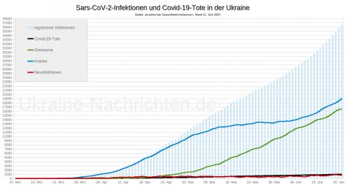 Coronavirus Sars-CoV-2 und Covid-19-Tote in der Ukraine - Stand: 21. Juni 2020