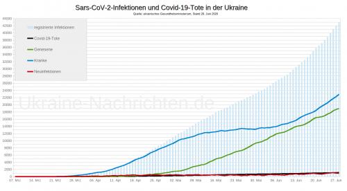 Coronavirus Sars-CoV-2 und Covid-19-Tote in der Ukraine - Stand: 28. Juni 2020