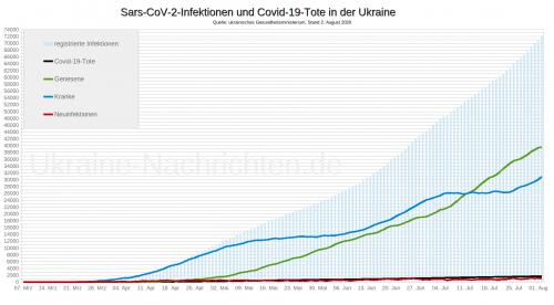 Coronavirus Sars-CoV-2 und Covid-19-Tote in der Ukraine - Stand: 2. August 2020