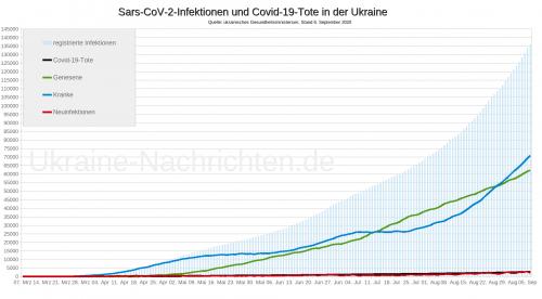 Coronavirus Sars-CoV-2 und Covid-19-Tote in der Ukraine - Stand: 6. September 2020