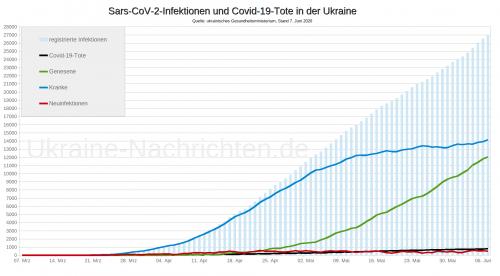 Sars-CoV-2-Infektionen und Covid-19-Tote in der Ukraine - 7. Juni 2020