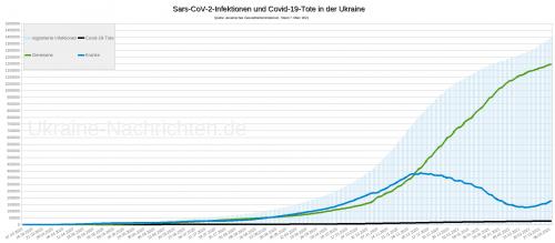 Sars-CoV-2-Infektionen und Covid-19-Tote in der Ukraine - Stand: 7. März 2021
