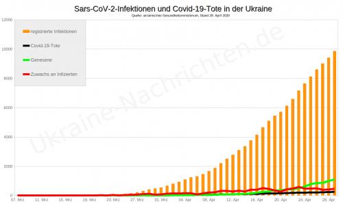 Infizierte mit dem Coronavirus Sars-CoV-2 und Covid-19-Tote in der Ukraine