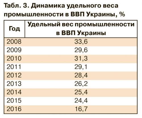 Danilischin, Industrieanteil Ukraine