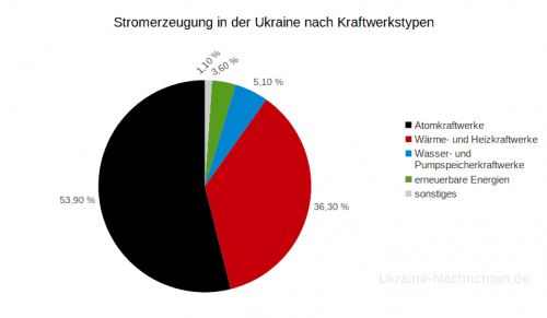 Anteile an der Stromerzeugung in der Ukraine - Atomenergie, Wärmekraftwerke, Wasserkraft, erneuerbare Energien