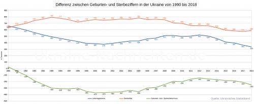 Differenz zwischen Geburten- und Sterbeziffern in der Ukraine von 1990 bis 2018