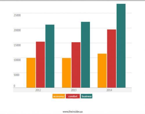 Durchschnittspreise in Hrywnja/Quadratmeter für Wohnungsangebote nach Segmenten auf dem Primärmarkt, 2012-2014