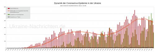 Dynamik der Coronavirus-Epidemie in der Ukraine - Neuinfektionen, gleitender Durchschnitt, Zuwachs an Genesenen und Toten - Stand: 12. Juli 2020