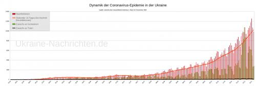 Dynamik der Coronavirus-Epidemie in der Ukraine - Stand: 16. November 2020