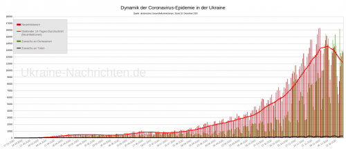Dynamik der Coronvirus-Epidemie (Sars-CoV-2) in der Ukraine zum Stand 18. Dezember 2020
