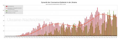 Dynamik der Coronavirus-Epidemie in der Ukraine - Neuinfektionen, gleitender Durchschnitt, Zuwachs an Genesenen und Toten - Stand: 19. Juli 2020