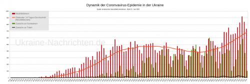 Dynamik der Coronavirus-Epidemie in der Ukraine - Neuinfektionen, gleitender Durchschnitt, Zuwachs an Genesenen und Toten - Stand: 21. Juni 2020