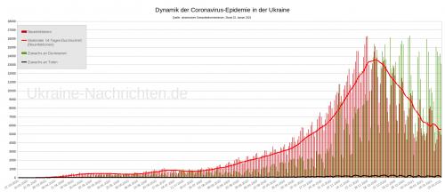 Dynamik der Coronavirus-Epidemie in der Ukraine zum Stand 23. Januar 2021